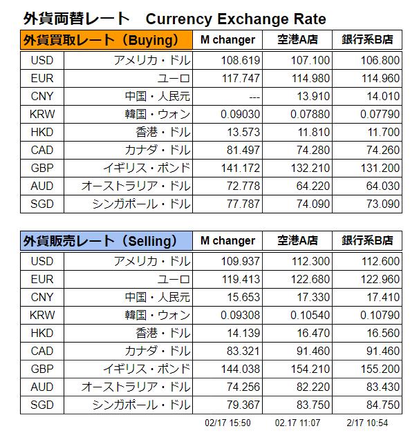 9通貨 両替レート表